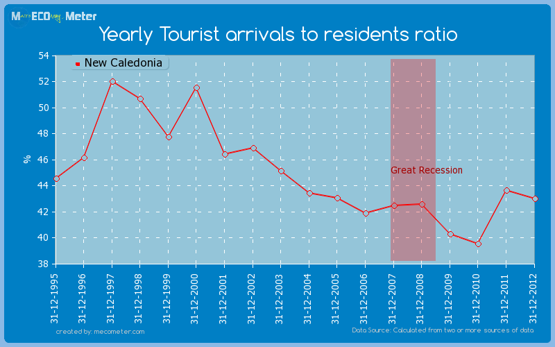 Yearly Tourist arrivals to residents ratio of New Caledonia