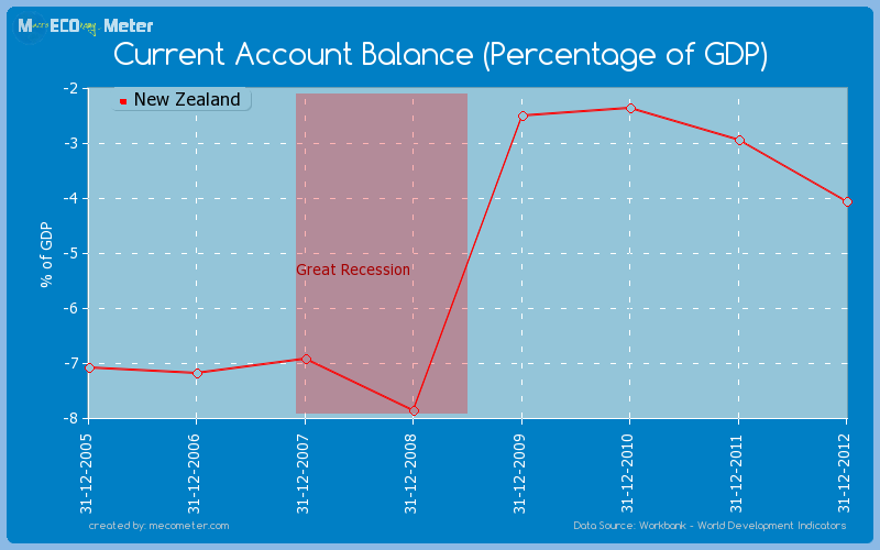Current Account Balance (Percentage of GDP) of New Zealand