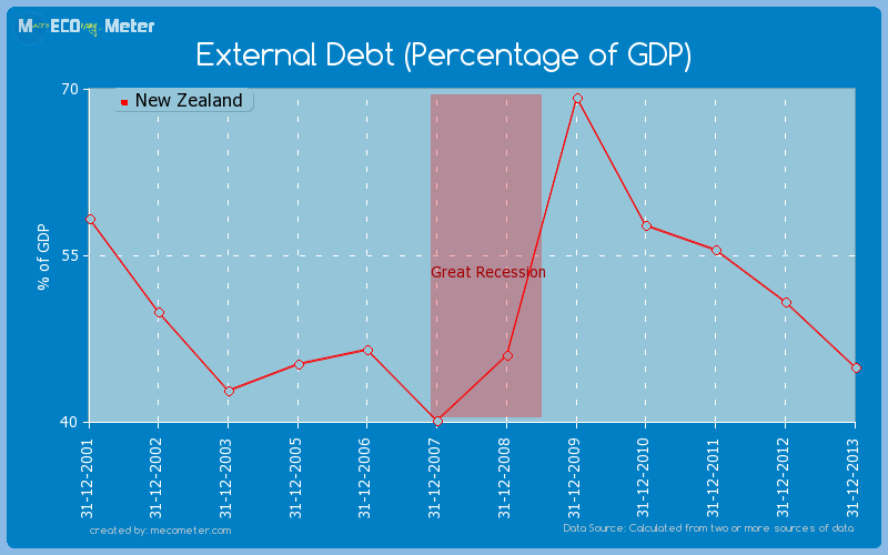 External Debt (Percentage of GDP) of New Zealand