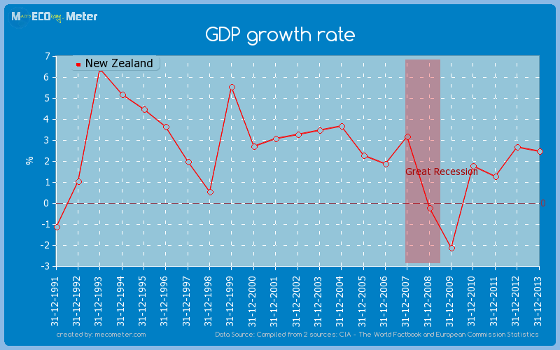 GDP growth rate of New Zealand