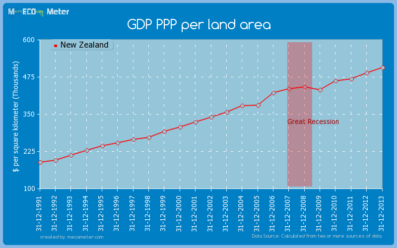 GDP PPP per land area of New Zealand