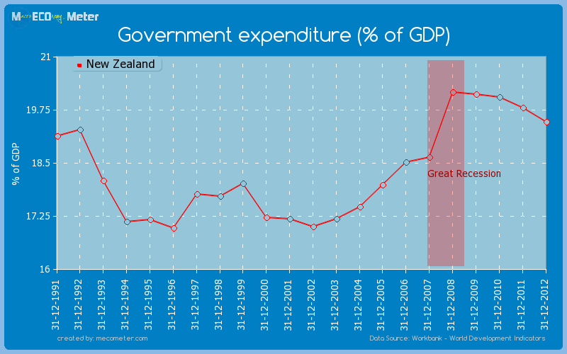 Government expenditure (% of GDP) of New Zealand