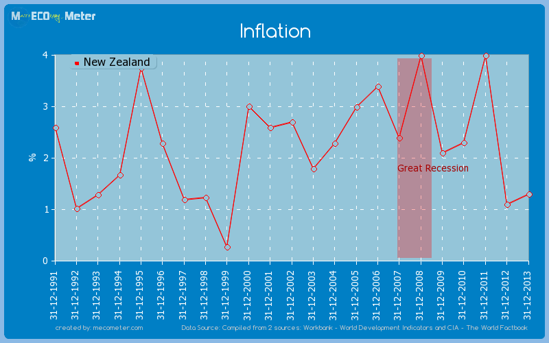 Inflation of New Zealand