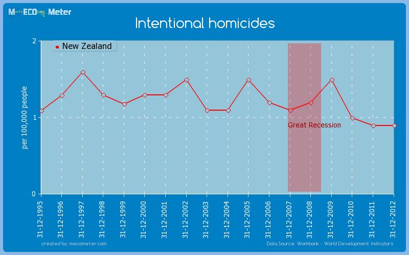 Intentional homicides of New Zealand