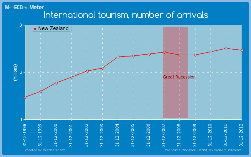 International tourism, number of arrivals of New Zealand