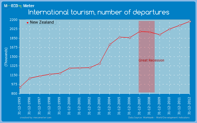 International tourism, number of departures of New Zealand