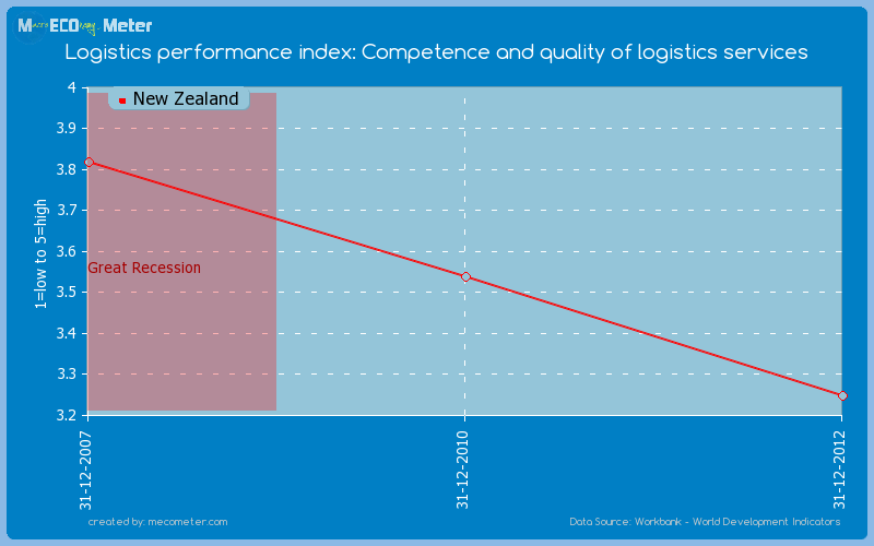 Logistics performance index: Competence and quality of logistics services of New Zealand
