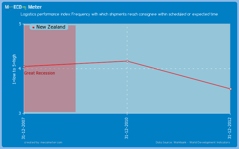 Logistics performance index: Frequency with which shipments reach consignee within scheduled or expected time of New Zealand