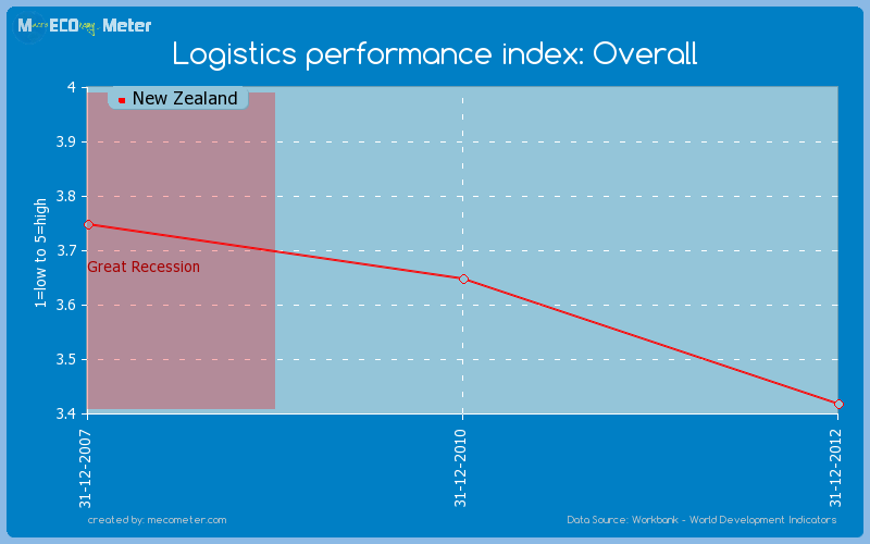 Logistics performance index: Overall of New Zealand
