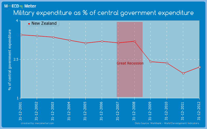 Military expenditure as % of central government expenditure of New Zealand