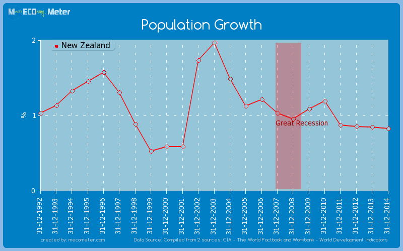 Population Growth of New Zealand