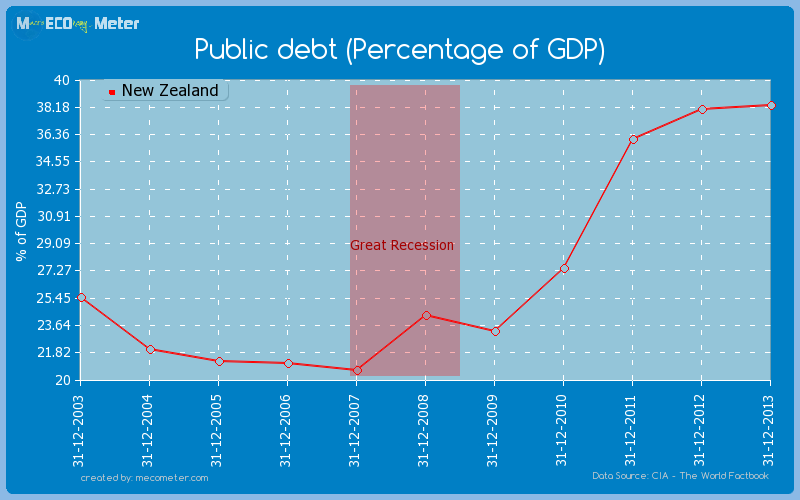 Public debt (Percentage of GDP) of New Zealand