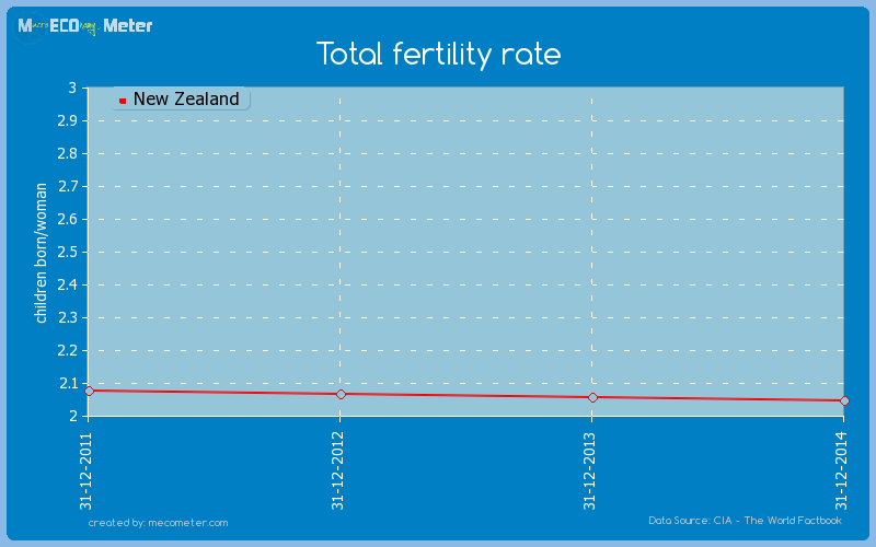 Total fertility rate of New Zealand