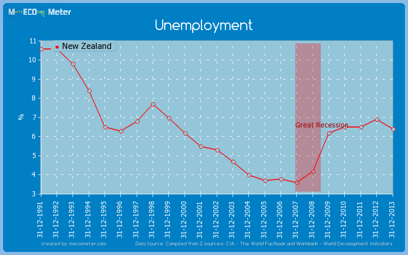 Unemployment of New Zealand