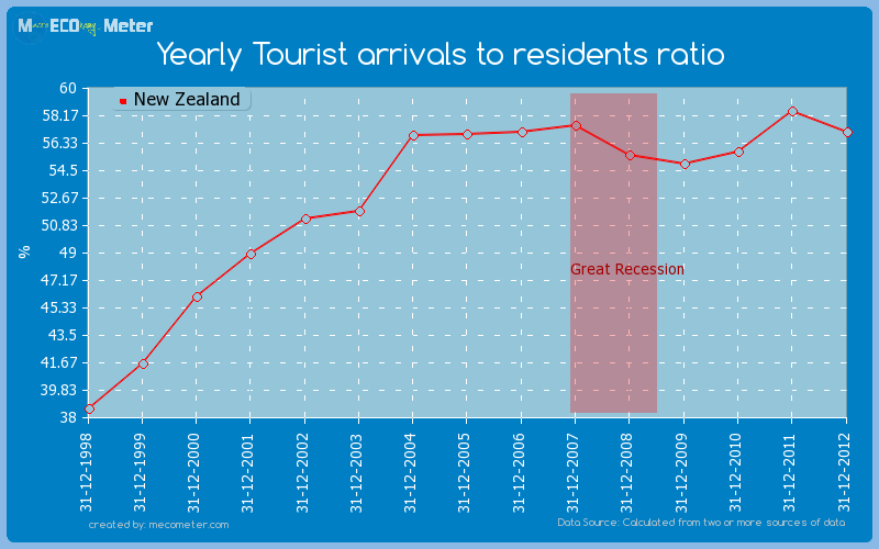 Yearly Tourist arrivals to residents ratio of New Zealand