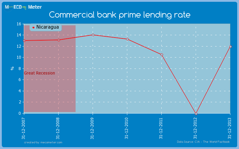Commercial bank prime lending rate of Nicaragua