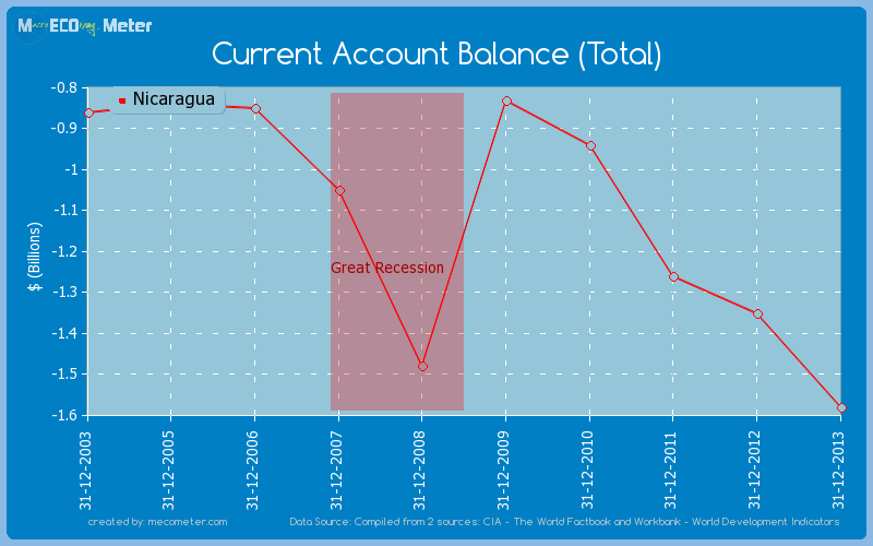 Current Account Balance (Total) of Nicaragua