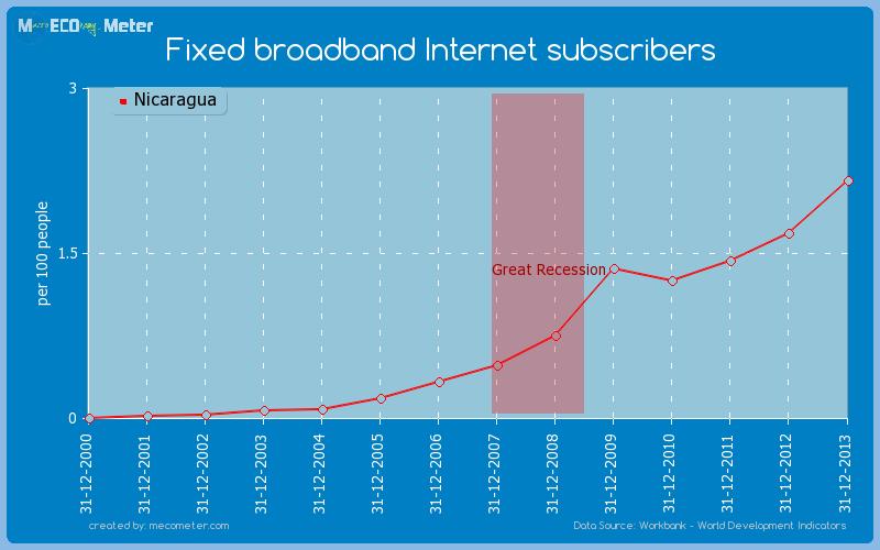 Fixed broadband Internet subscribers of Nicaragua