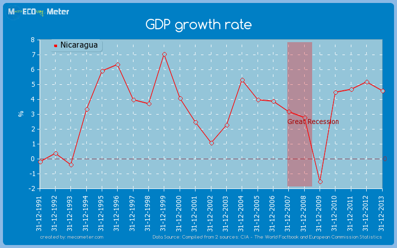 GDP growth rate of Nicaragua