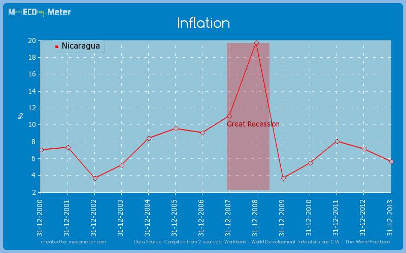 Inflation of Nicaragua