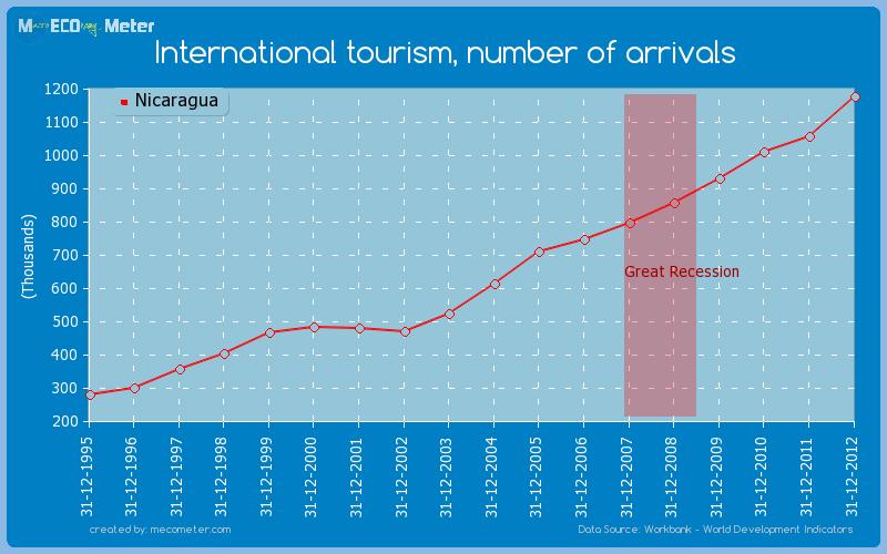 International tourism, number of arrivals of Nicaragua