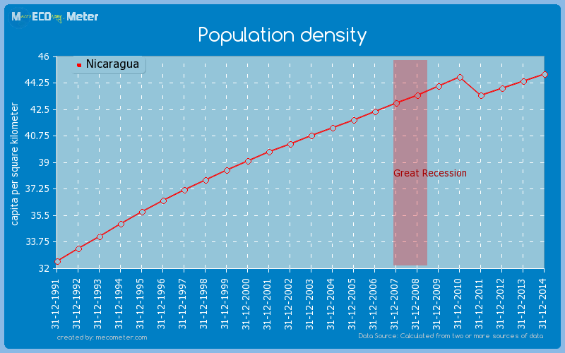 Population density of Nicaragua