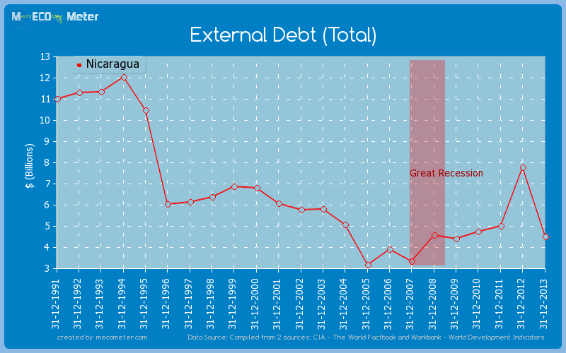 External Debt (Total) of Nicaragua