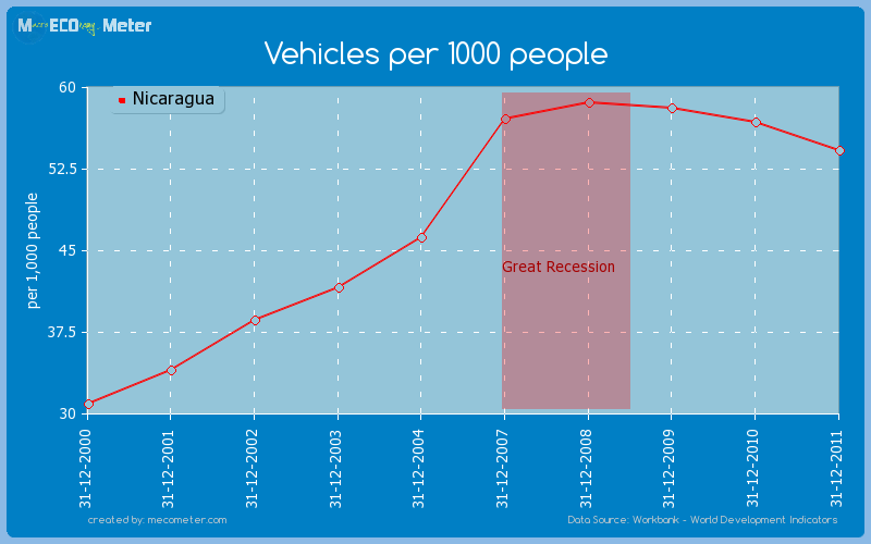 Vehicles per 1000 people of Nicaragua