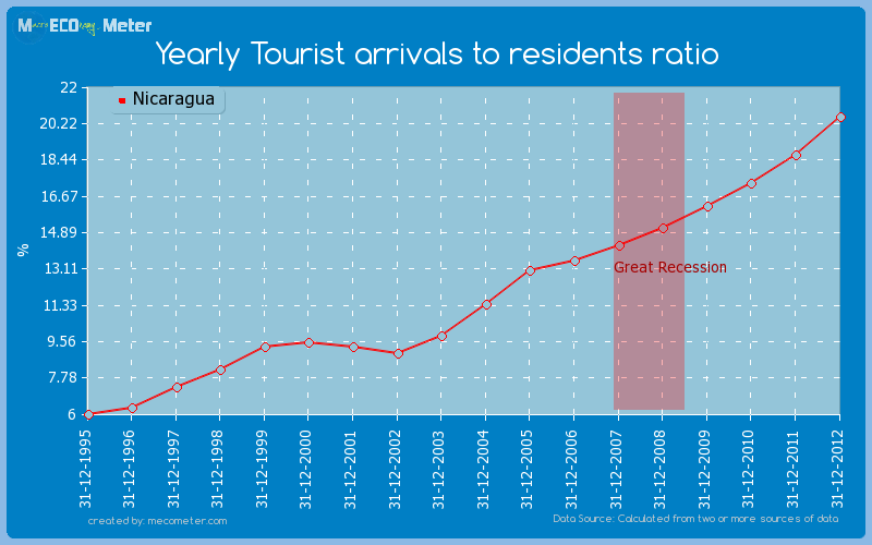 Yearly Tourist arrivals to residents ratio of Nicaragua