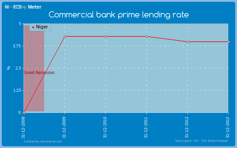 Commercial bank prime lending rate of Niger