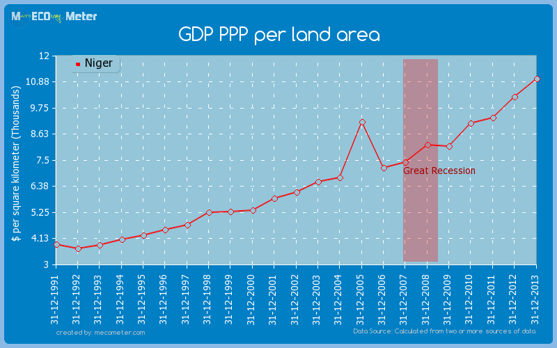 GDP PPP per land area of Niger