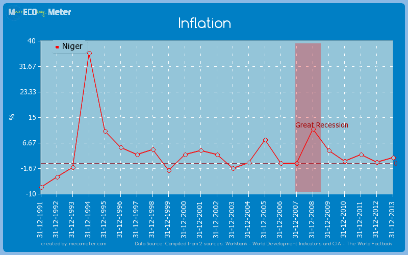 Inflation of Niger