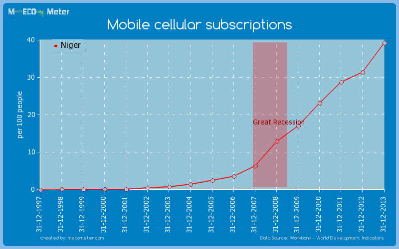 Mobile cellular subscriptions of Niger