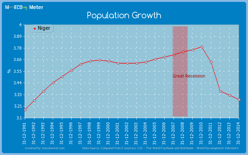Population Growth of Niger