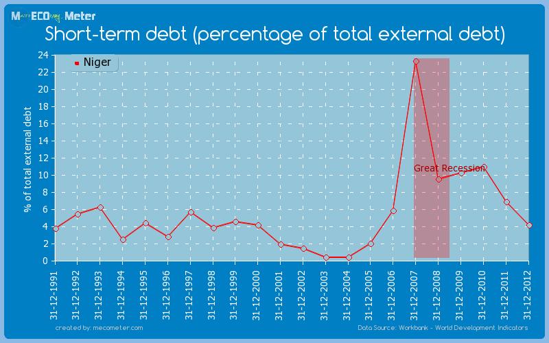 Short-term debt (percentage of total external debt) of Niger