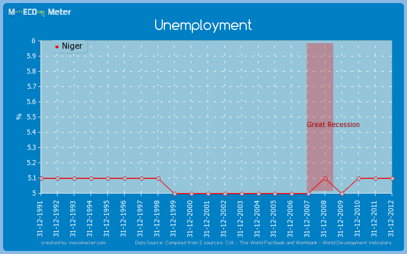 Unemployment of Niger