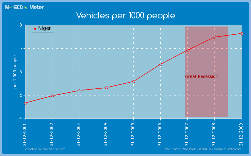 Vehicles per 1000 people of Niger
