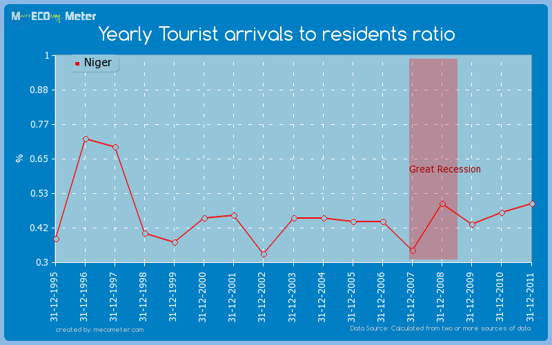 Yearly Tourist arrivals to residents ratio of Niger