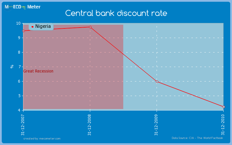 Central bank discount rate of Nigeria