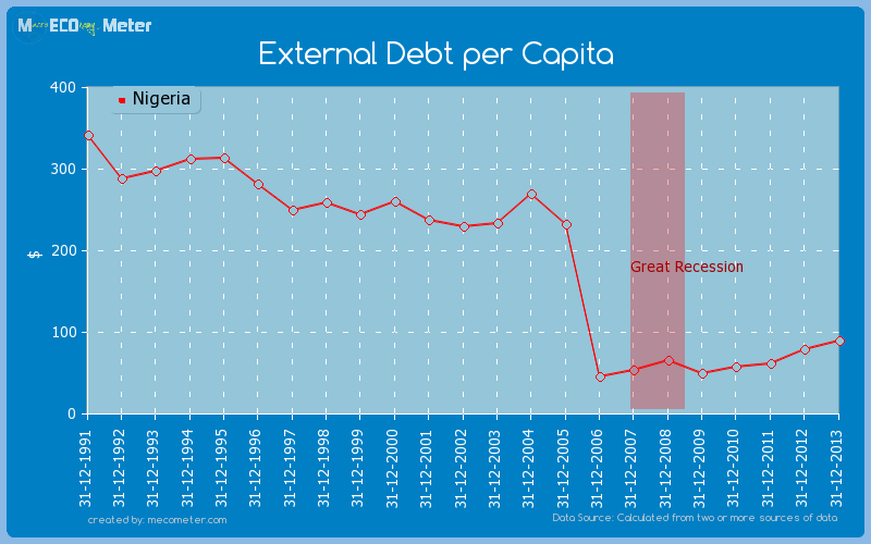 External Debt per Capita of Nigeria