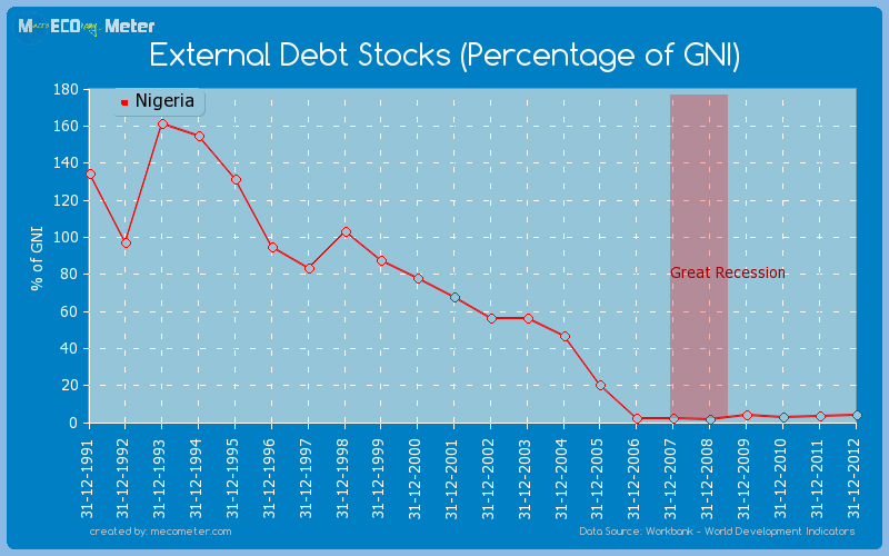 External Debt Stocks (Percentage of GNI) of Nigeria