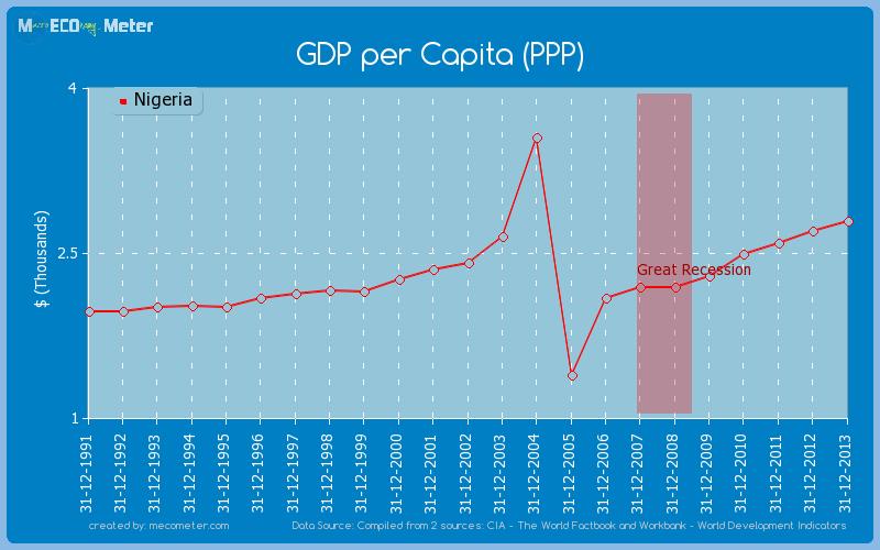 GDP per Capita (PPP) of Nigeria