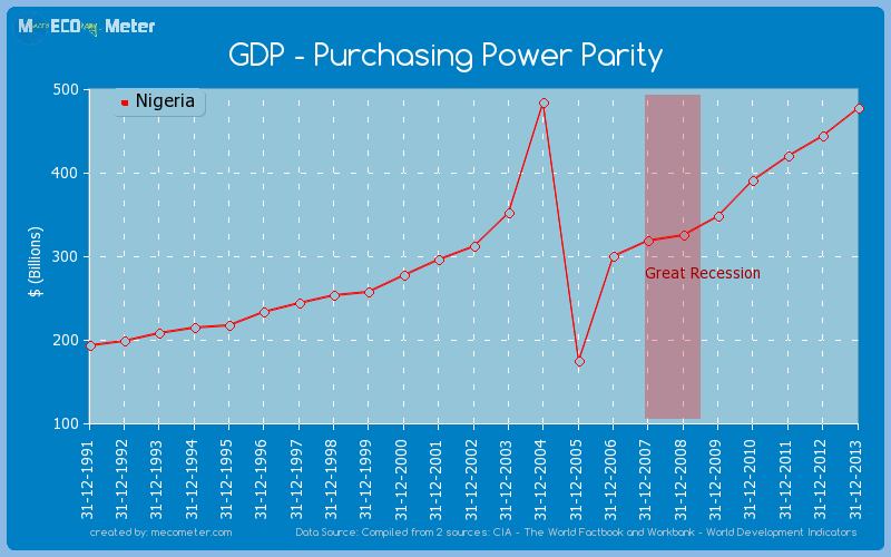 GDP - Purchasing Power Parity of Nigeria