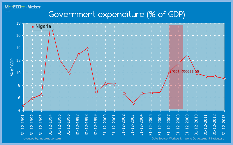 Government expenditure (% of GDP) of Nigeria