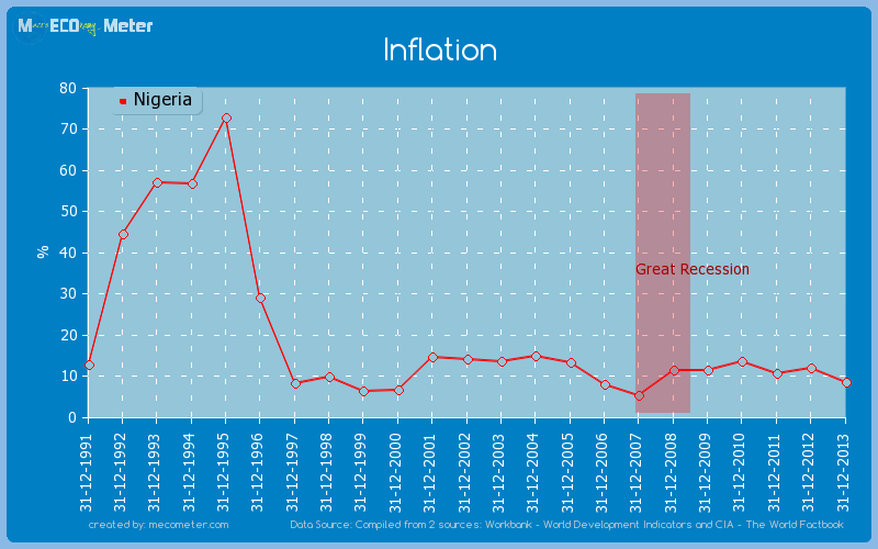 Inflation of Nigeria
