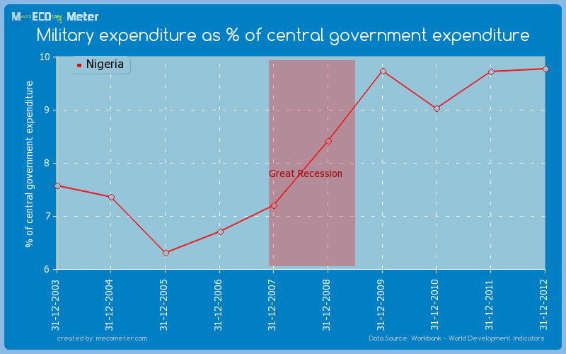 Military expenditure as % of central government expenditure of Nigeria