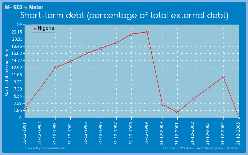 Short-term debt (percentage of total external debt) of Nigeria