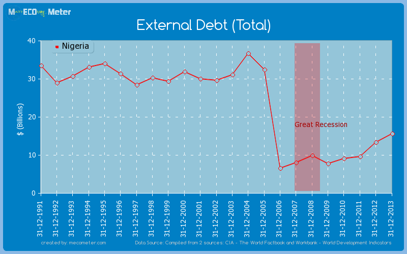 External Debt (Total) of Nigeria
