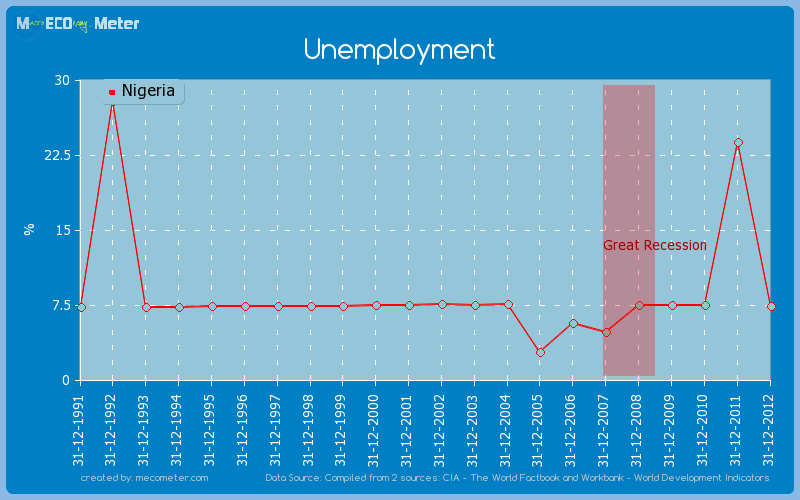 Unemployment of Nigeria