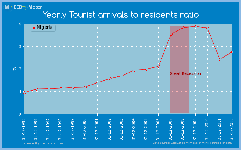 Yearly Tourist arrivals to residents ratio of Nigeria